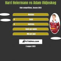 Harri Heiermann vs Adam Vidjeskog h2h player stats