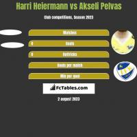 Harri Heiermann vs Akseli Pelvas h2h player stats