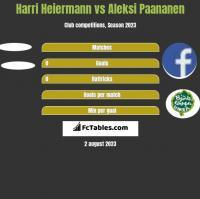 Harri Heiermann vs Aleksi Paananen h2h player stats