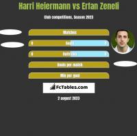 Harri Heiermann vs Erfan Zeneli h2h player stats