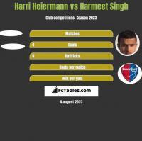 Harri Heiermann vs Harmeet Singh h2h player stats