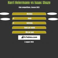 Harri Heiermann vs Isaac Shaze h2h player stats