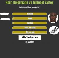 Harri Heiermann vs Ishmael Yartey h2h player stats