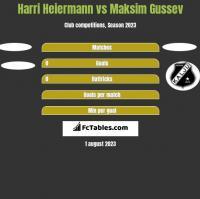 Harri Heiermann vs Maksim Gussev h2h player stats
