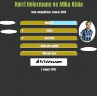 Harri Heiermann vs Mika Ojala h2h player stats