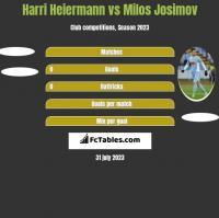 Harri Heiermann vs Milos Josimov h2h player stats