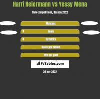 Harri Heiermann vs Yessy Mena h2h player stats