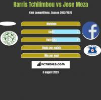 Harris Tchilimbou vs Jose Meza h2h player stats
