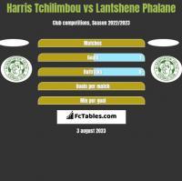 Harris Tchilimbou vs Lantshene Phalane h2h player stats