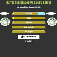 Harris Tchilimbou vs Lucky Baloyi h2h player stats