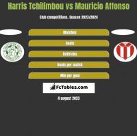 Harris Tchilimbou vs Mauricio Affonso h2h player stats