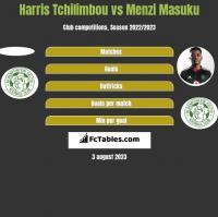 Harris Tchilimbou vs Menzi Masuku h2h player stats