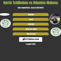 Harris Tchilimbou vs Ndumiso Mabena h2h player stats
