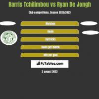Harris Tchilimbou vs Ryan De Jongh h2h player stats
