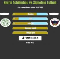 Harris Tchilimbou vs Siphelele Luthuli h2h player stats