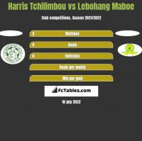 Harris Tchilimbou vs Lebohang Maboe h2h player stats