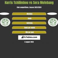 Harris Tchilimbou vs Sera Motebang h2h player stats