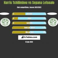 Harris Tchilimbou vs Sepana Letsoalo h2h player stats