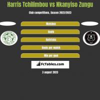 Harris Tchilimbou vs Nkanyiso Zungu h2h player stats