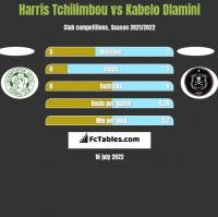 Harris Tchilimbou vs Kabelo Dlamini h2h player stats