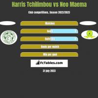 Harris Tchilimbou vs Neo Maema h2h player stats