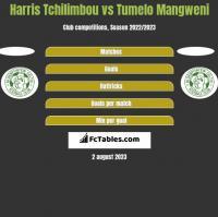 Harris Tchilimbou vs Tumelo Mangweni h2h player stats