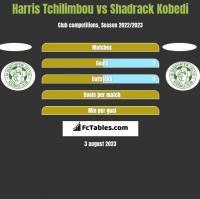 Harris Tchilimbou vs Shadrack Kobedi h2h player stats