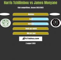 Harris Tchilimbou vs James Monyane h2h player stats