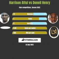 Harrison Afful vs Doneil Henry h2h player stats