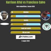 Harrison Afful vs Francisco Calvo h2h player stats
