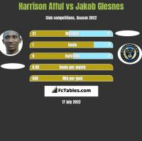 Harrison Afful vs Jakob Glesnes h2h player stats