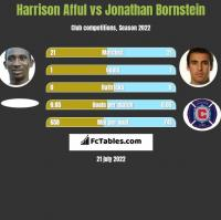 Harrison Afful vs Jonathan Bornstein h2h player stats