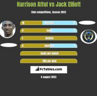 Harrison Afful vs Jack Elliott h2h player stats
