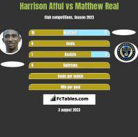 Harrison Afful vs Matthew Real h2h player stats