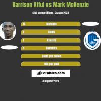 Harrison Afful vs Mark McKenzie h2h player stats