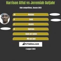 Harrison Afful vs Jeremiah Gutjahr h2h player stats