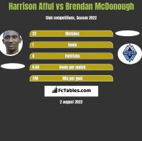 Harrison Afful vs Brendan McDonough h2h player stats