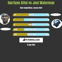 Harrison Afful vs Joel Waterman h2h player stats