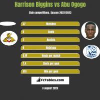 Harrison Biggins vs Abu Ogogo h2h player stats