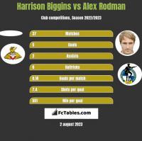 Harrison Biggins vs Alex Rodman h2h player stats
