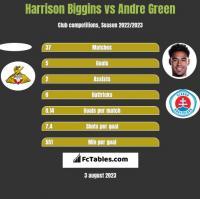 Harrison Biggins vs Andre Green h2h player stats