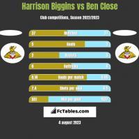 Harrison Biggins vs Ben Close h2h player stats
