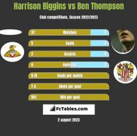 Harrison Biggins vs Ben Thompson h2h player stats