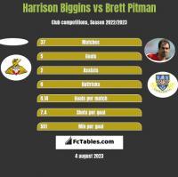 Harrison Biggins vs Brett Pitman h2h player stats