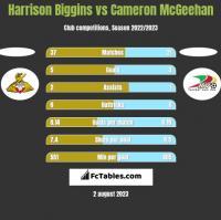 Harrison Biggins vs Cameron McGeehan h2h player stats