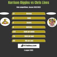 Harrison Biggins vs Chris Lines h2h player stats