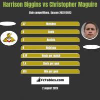 Harrison Biggins vs Christopher Maguire h2h player stats