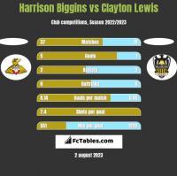 Harrison Biggins vs Clayton Lewis h2h player stats