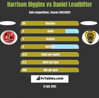 Harrison Biggins vs Daniel Leadbitter h2h player stats