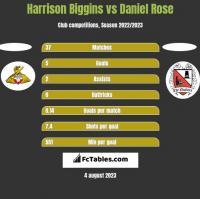 Harrison Biggins vs Daniel Rose h2h player stats